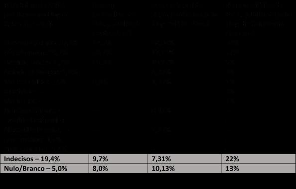 Tabela pesquisas