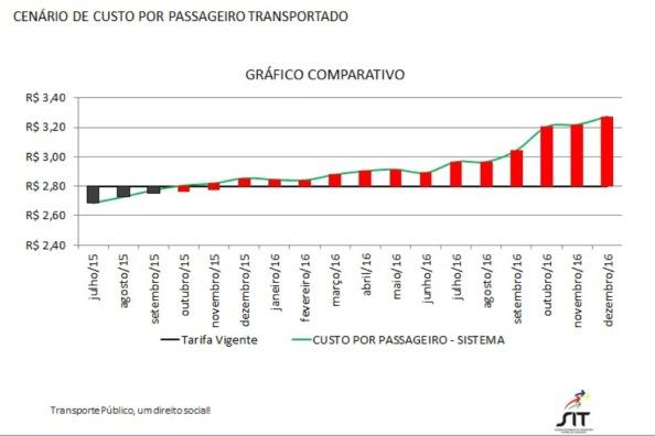 grafico-comparativo-aumento-passagem