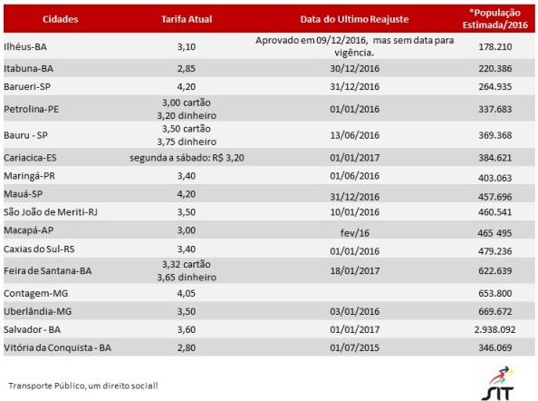 tabela-comparativa-tarifa-onibus-municipios